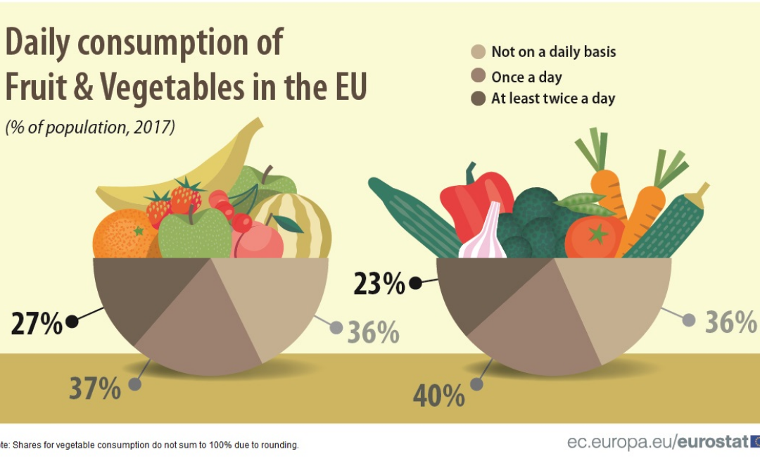 Eurostat news: Do you eat fruit and vegetables daily?